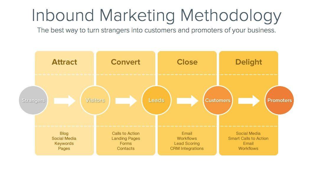 inbound-marketing-for-fintech-companies