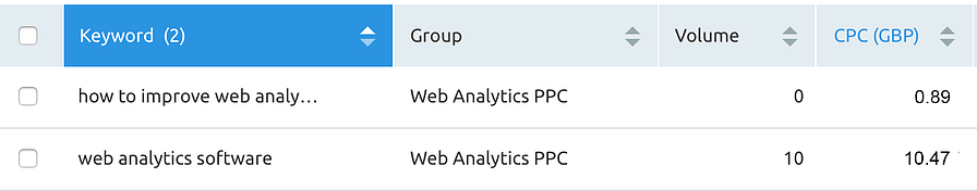 A screenshot of the PPC analytics tool showing the difference in CPC between two keywords in Google Ads.