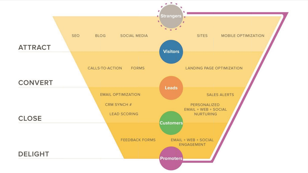 how-buyer-personas-build-marketing-and-sales-Funnels