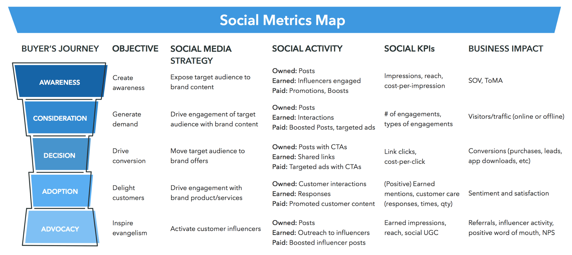 Social Metrics Map showing all of the relevant key performance indicators for A/B Testing