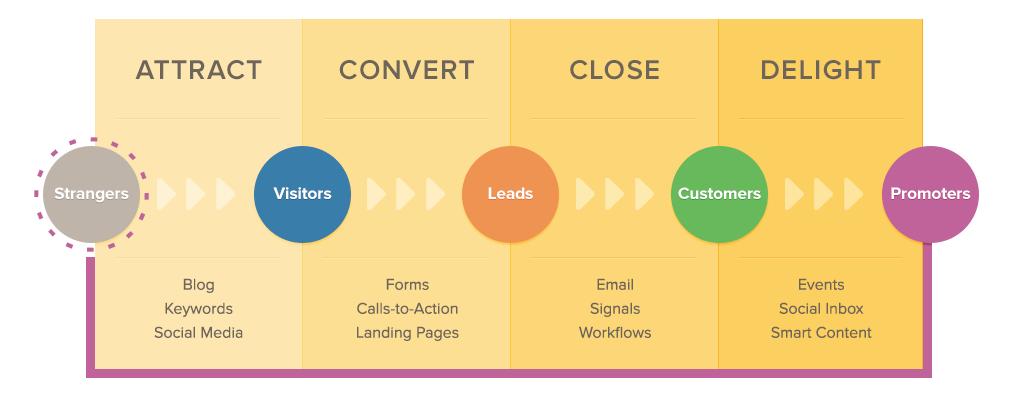 Why-Inbound-Sales-Teams-need-Conversational-Marketing