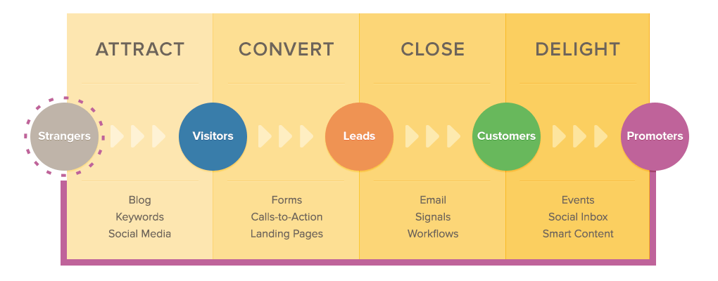 Inbound-Marketing-for-the-Financial-Services