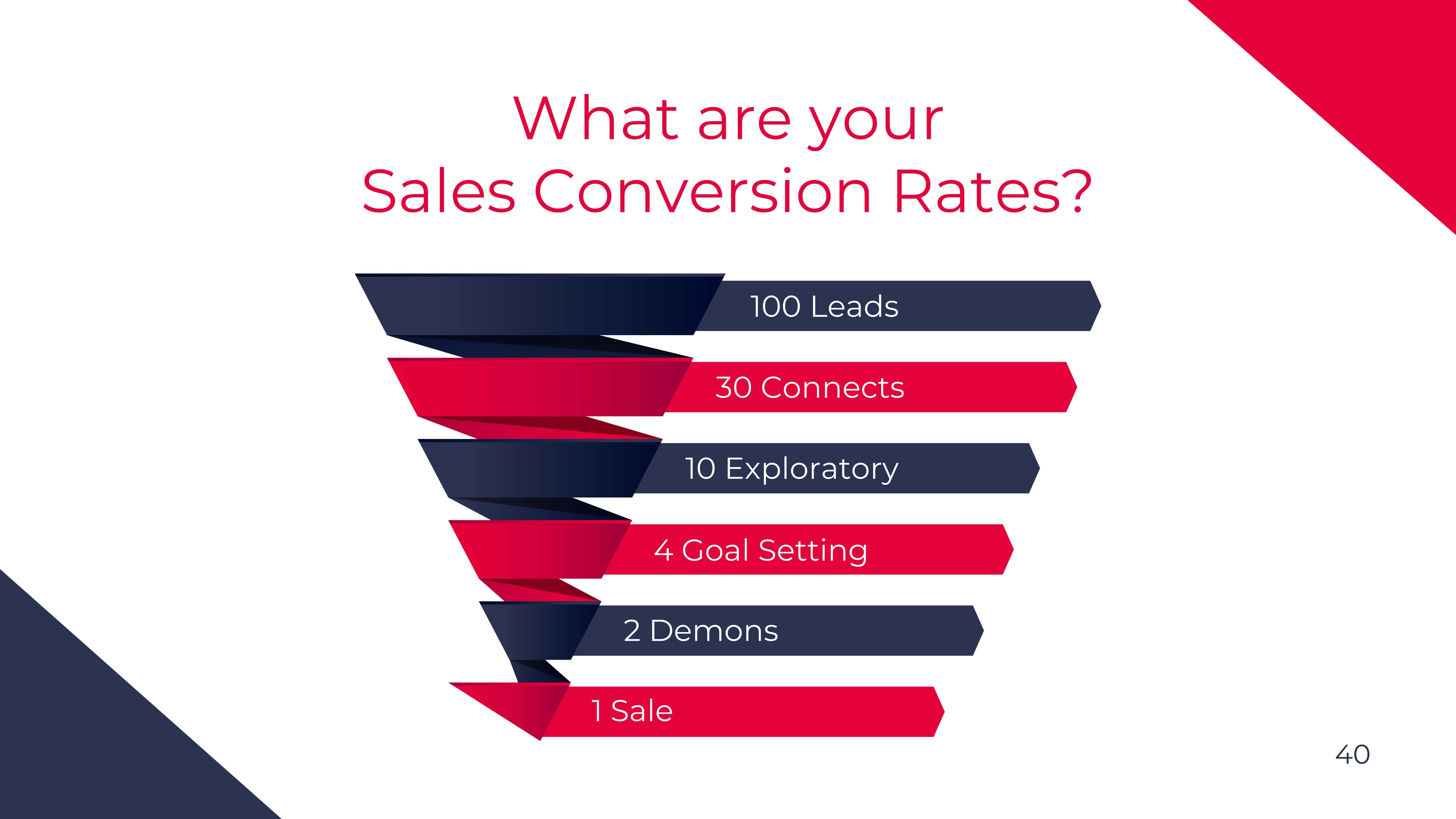 sales prospecting attrition rates