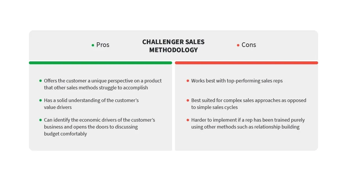 pros-cons-challenger-sales-methodology