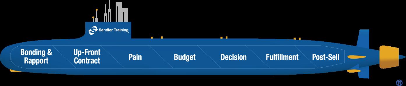 the-sandler-sales-system